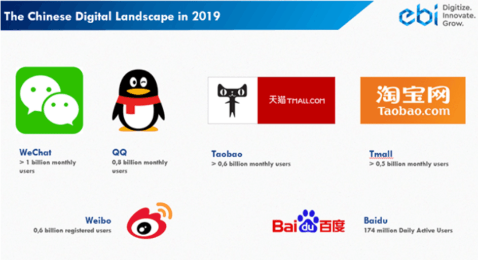 China as the Digital Landscape