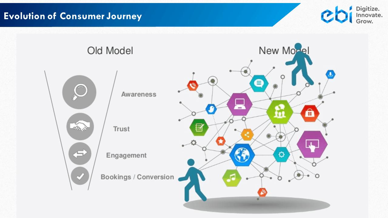 Consumer Journey Example 1