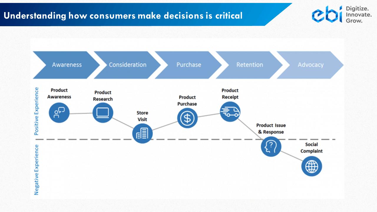 Consumer Journey Example 5