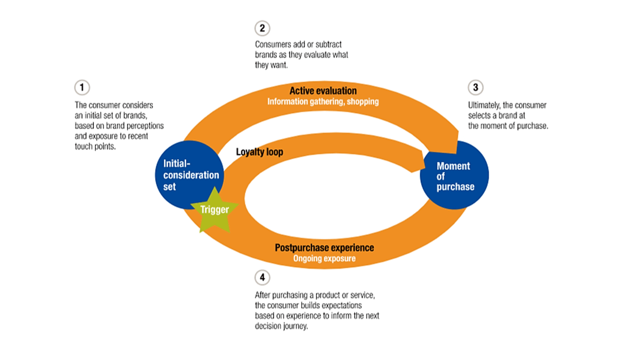 The Circular Consumer Journey - explained byMcKinsey