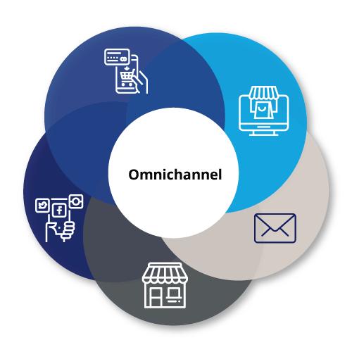 Omni_Channel