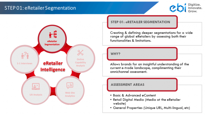 Retail partners - eRetailer Intelligence Step 1