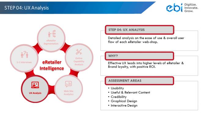 eRetailer Intelligence Step 4