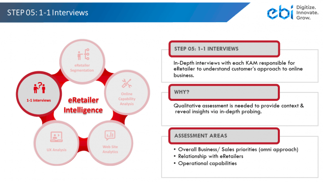eRetailer Intelligence Step 5