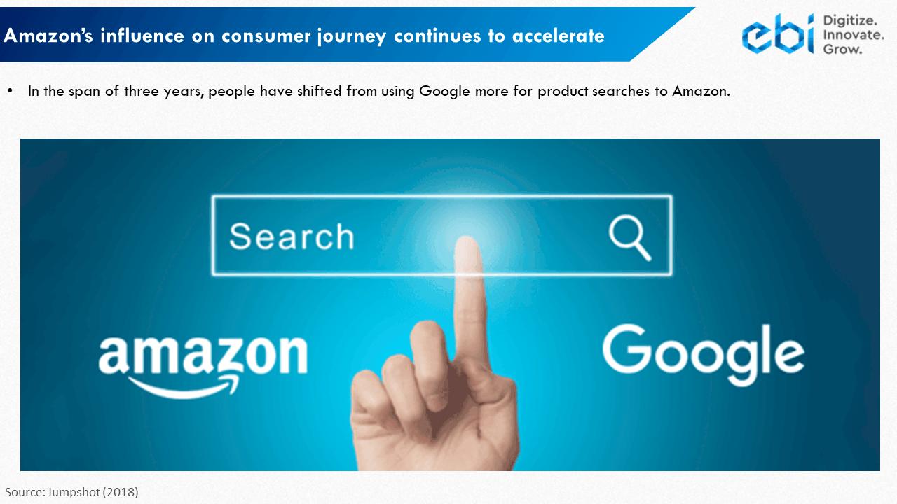 Amazon vs Google in search