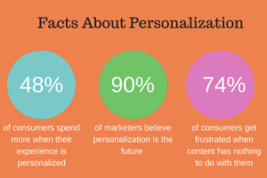 personalization facts