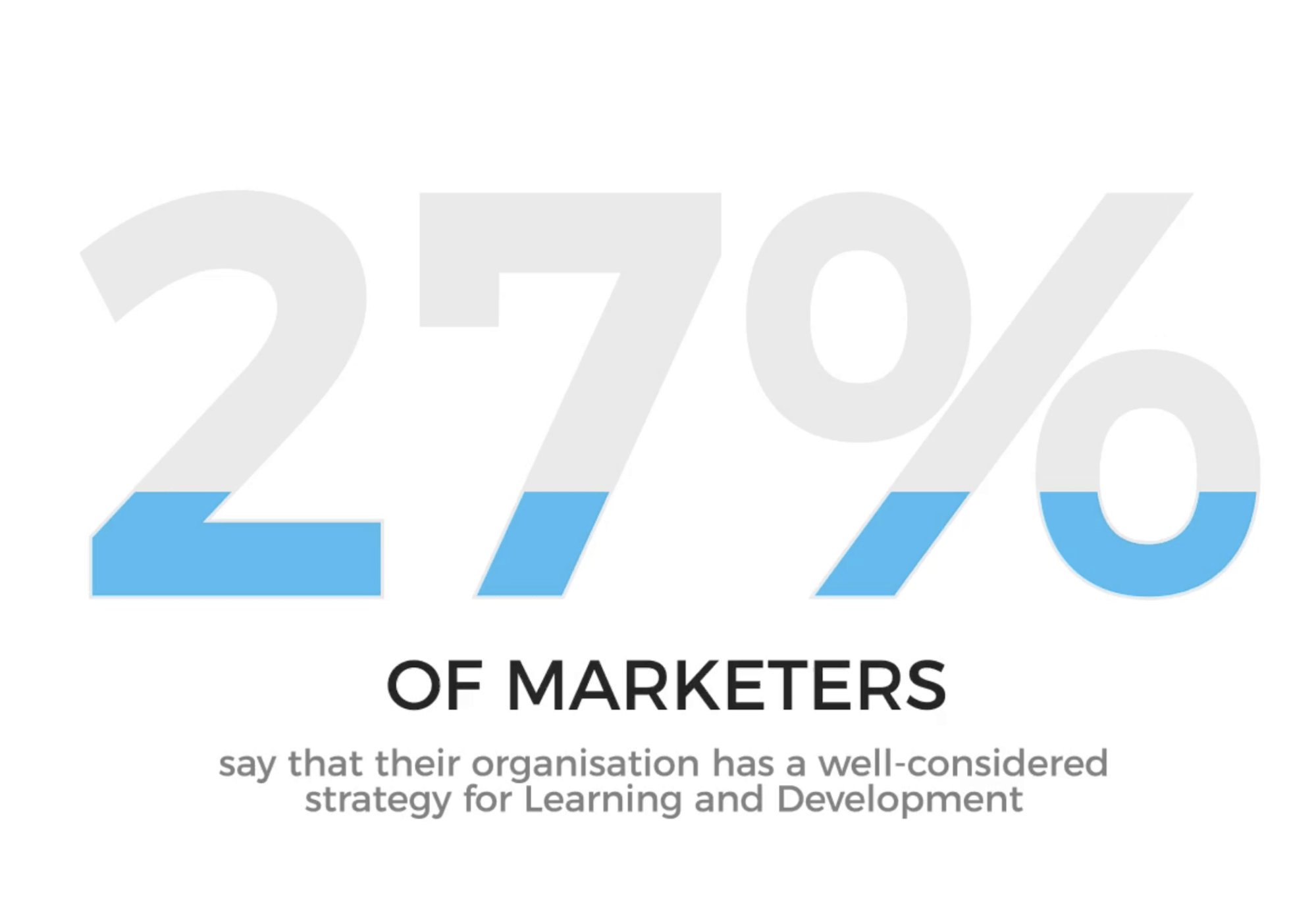 27% of marketers