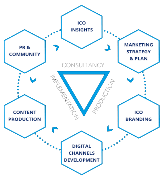 Marketing-dự-án-blockchain