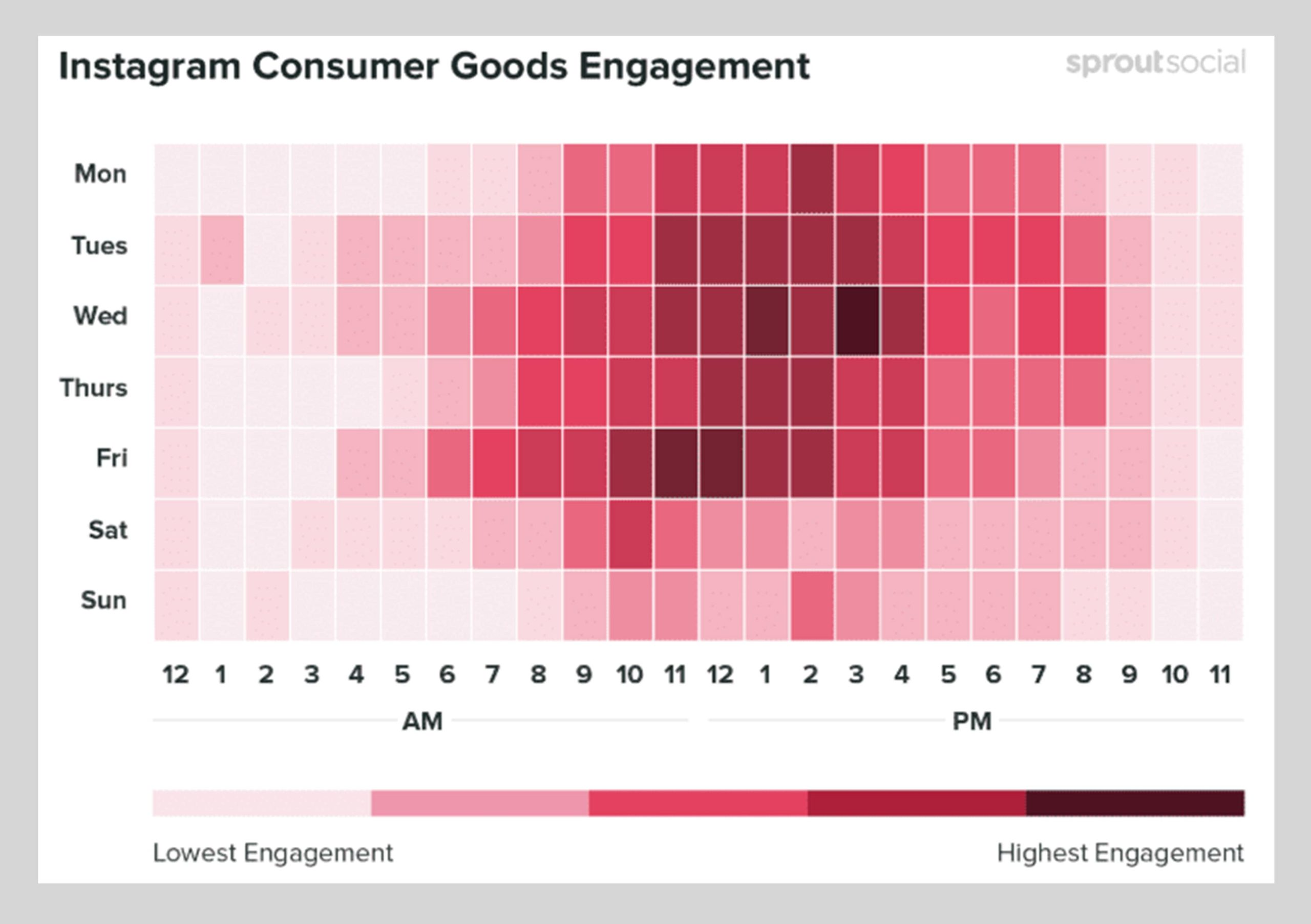 A connected eCommerce experience - Instagram Consumer Goods Engagement